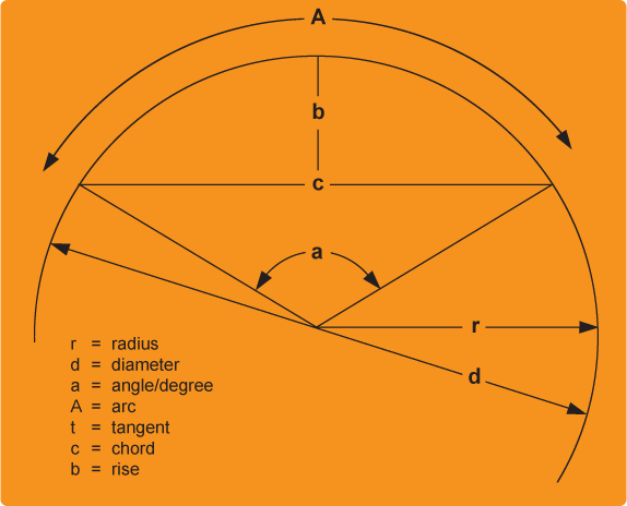 Circular geometry diagram